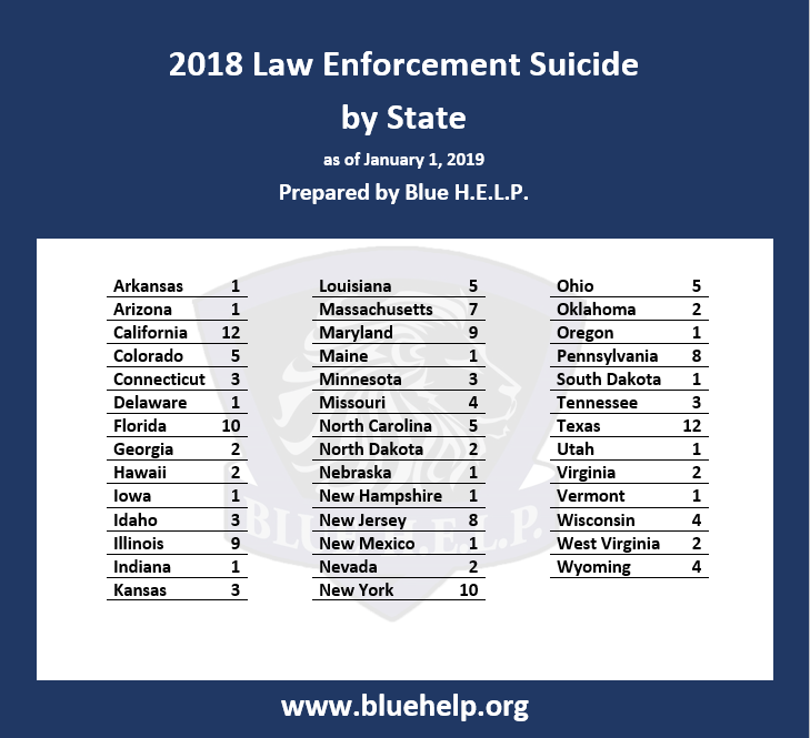 167 AMERICAN POLICE OFFICERS DIED BY SUICIDE IN 2018 - Blue